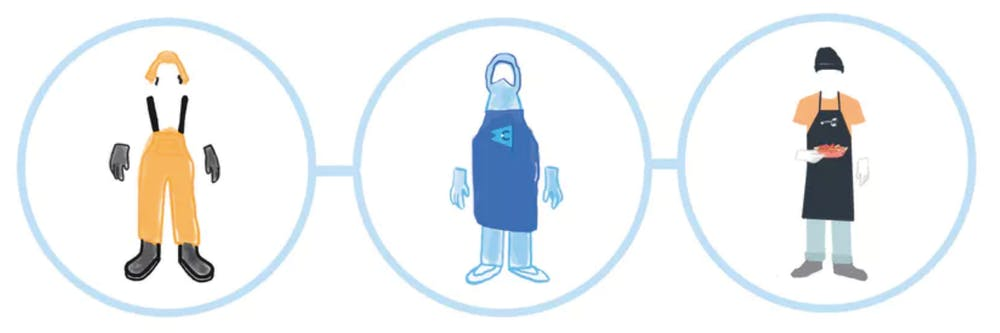 The three uniforms of Luke's: Grundens, a cleanroom suit, and a Luke's apron