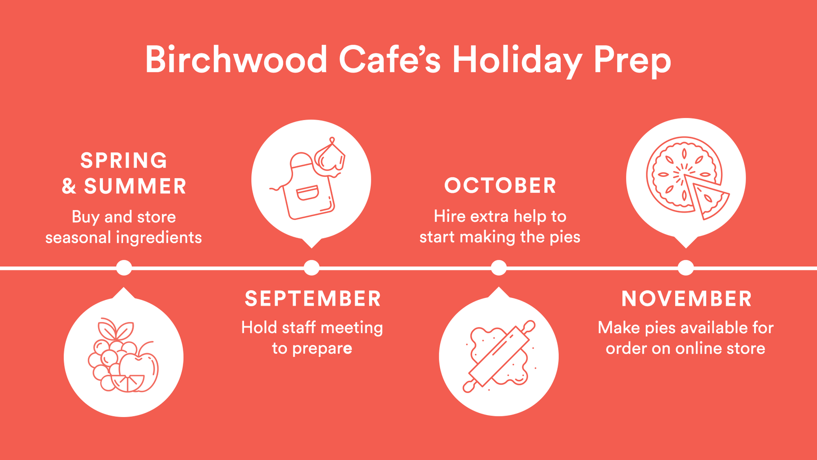 Birchwood Cafe's Holiday Prep Timeline